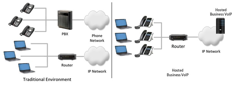 Hosted Business VoIP